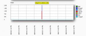 Cloudlinux details fault graph